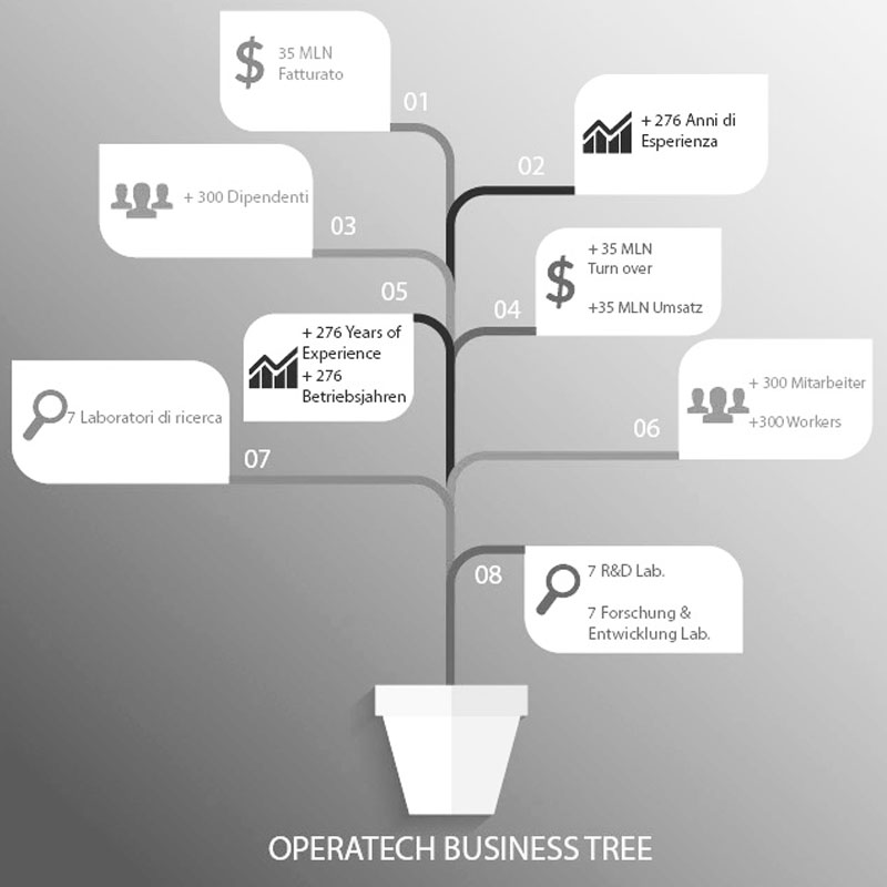 Experience   and  Up-dated Technology